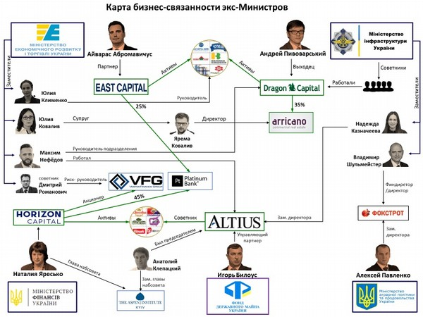 Абромавичус и другие: новейшая история VIP-«заробитчан» в Украине (Часть 1)