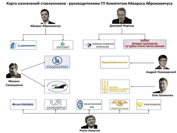 Абромавичус и другие: новейшая история VIP-«заробитчан» в Украине 27