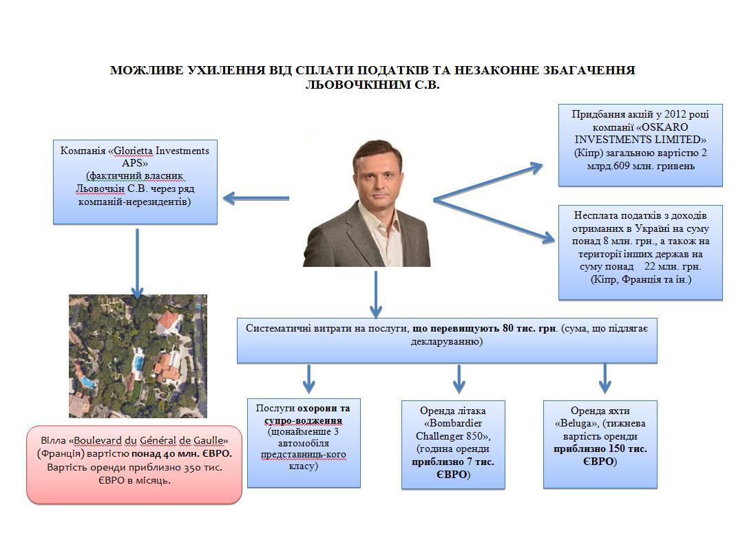 levochkinnnord html 54bbf9bc - Сергей Левочкин отрудничает со «смотрящим» Денисом Комарницким