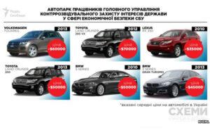 Журналисты рассказали об автопарке работников СБУ, несмотря на угрозы