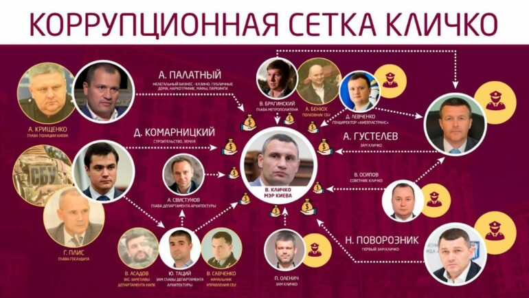 Киевские решалы и оборотни в погонах