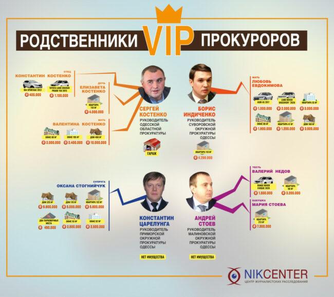 """Прокурорский """"золотой фонд"""": чем богаты руководители новой одесской прокуратуры и их родственники"""